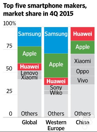 wsj-top-5-market-share-4q15