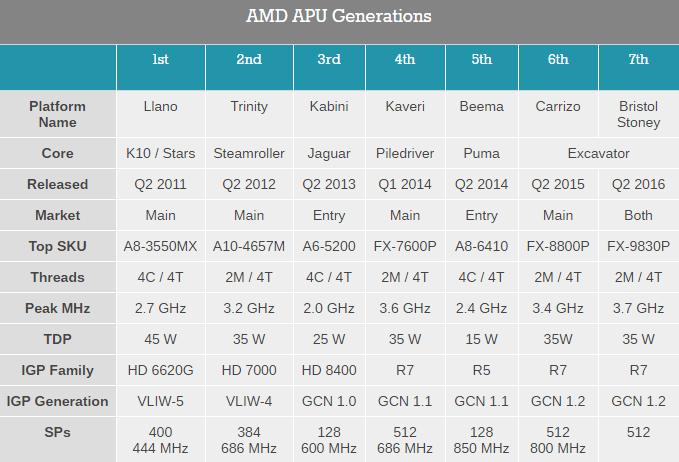 amd-amu-generation