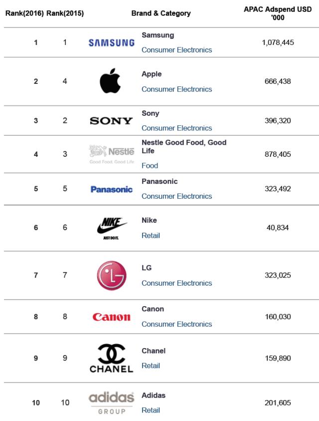 campaignasia-top-10-brands-in-asia-2016