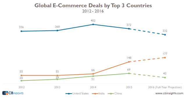 cbinsights-ecomm-by-top-3-countries-w-projection