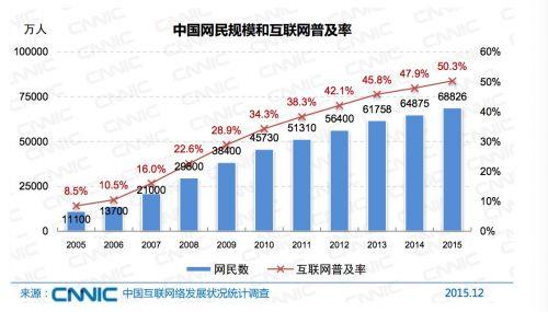 cnnic-china-internet-users-size-2015