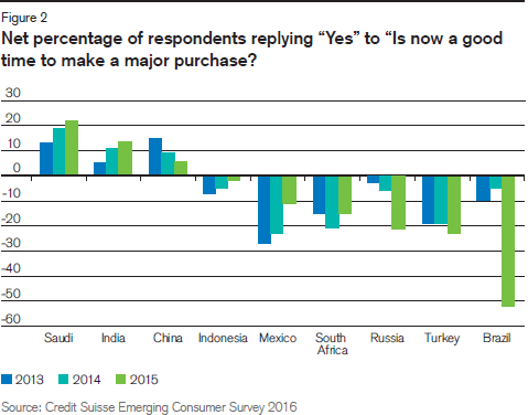 creditsuisse-net-percentage-respondents-would-buy-2015