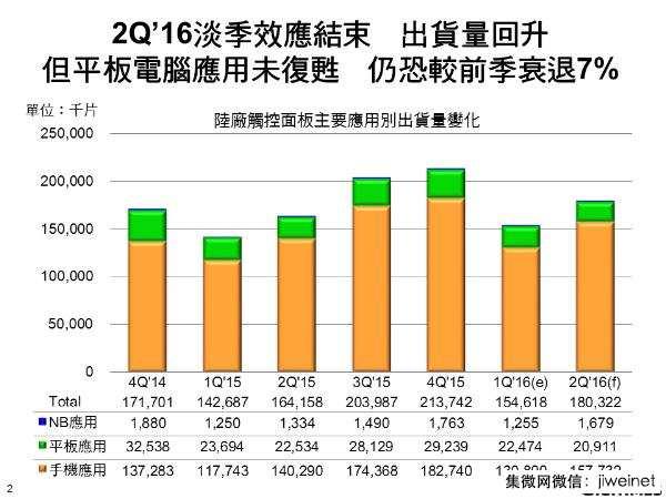 digitimes-2q16-china-tp-vendors-shipment