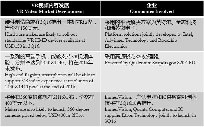 digitimesresearch-vr-video-market-development