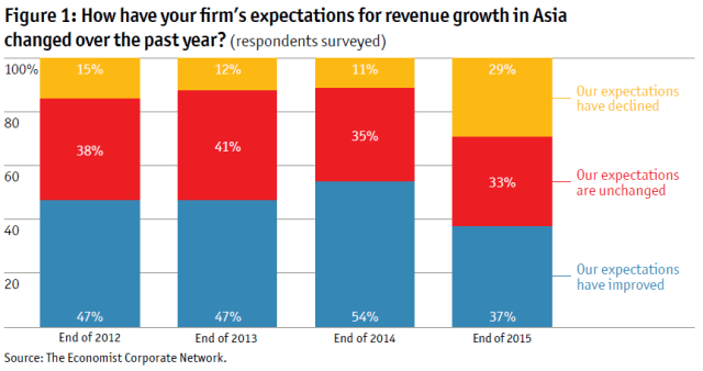 economist-expectation-for-revenue-growth-in-asia