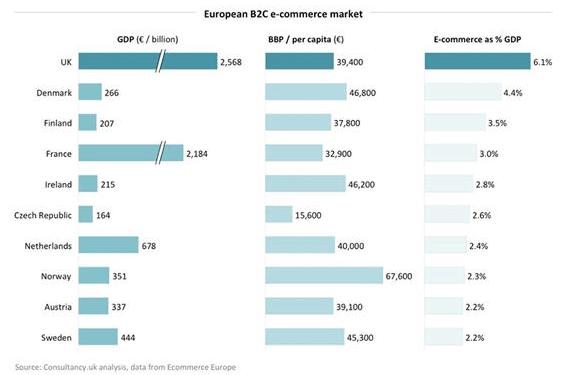 ee-b2c-ecommerce-market