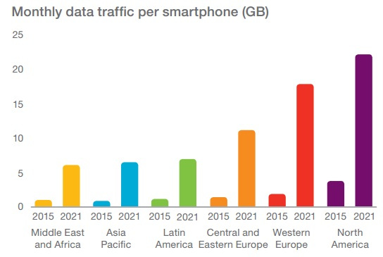 ericsson-monthly-data-traffic-per-smartphone-2021