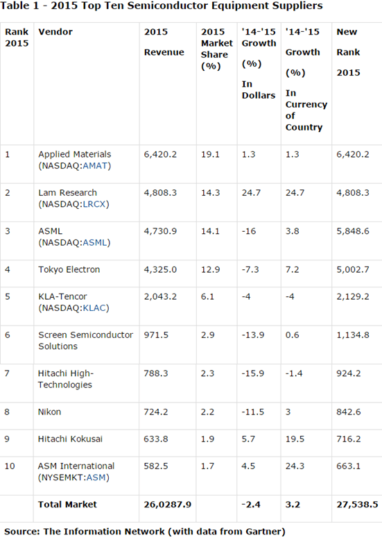 gartner-2015-top-10-semiconductor-equipment-suppliers