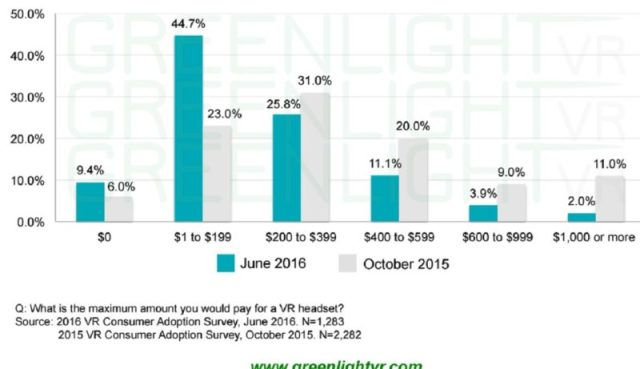 greenlightvr-consumer-price-to-buy-vr