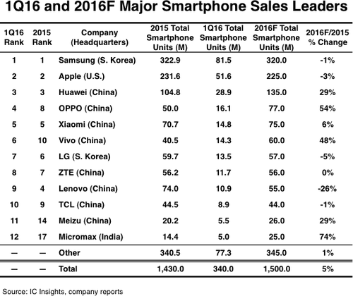 icinsights-1q16-2016-major-smartphone-sales-leaders