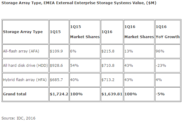 idc-storage-array-type-1q16