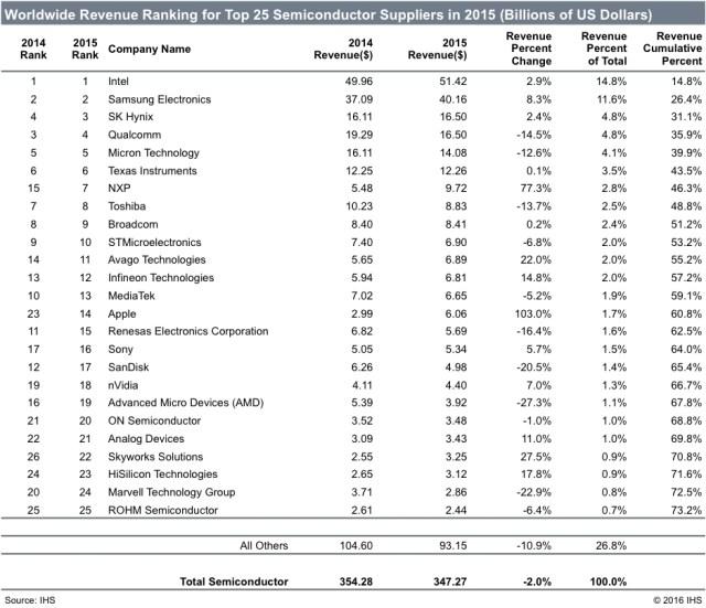 ihs-ww-revenue-ranking-top25-semi-suppliers-2015