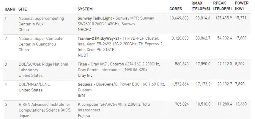 linpack-june-results-super-computer