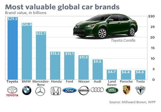millwardbrown-car-brands