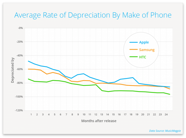 musicmagpie-avg-rate-depreciation-by-make-of-phone