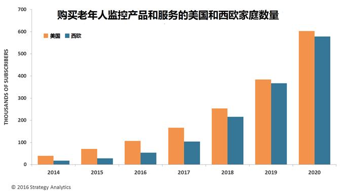 strategyanalytics-elderly-home-monitoring-2014-2020