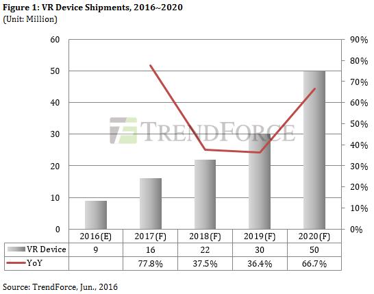 trendforce-vr-2016-2020