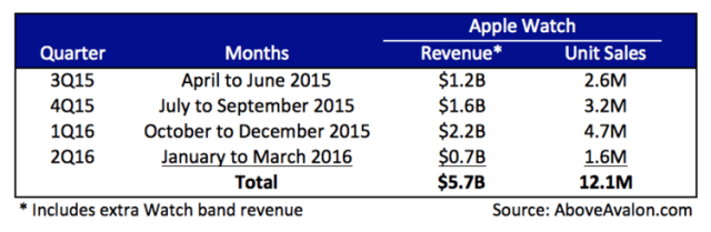 aboveavalon-apple-watch-revenue