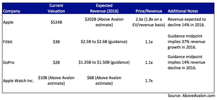 aboveavalon-wearable-revenue-2016