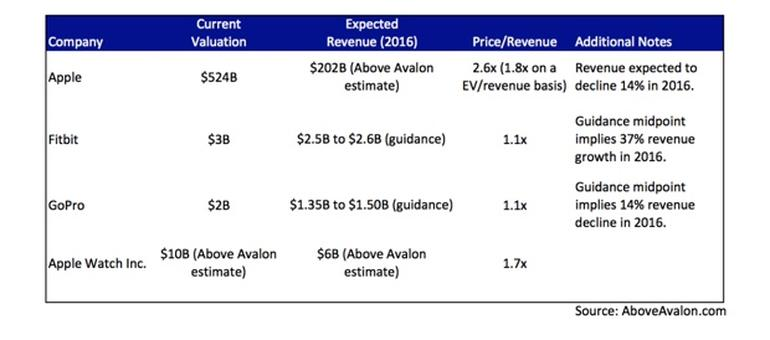 aboveavalon-wearable-revenue-2016