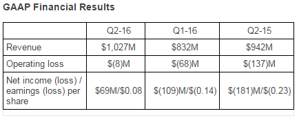 amd-2q16-financial-report