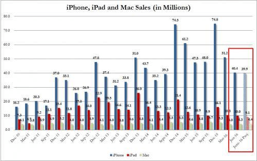 apple-device-sales-till-june2016