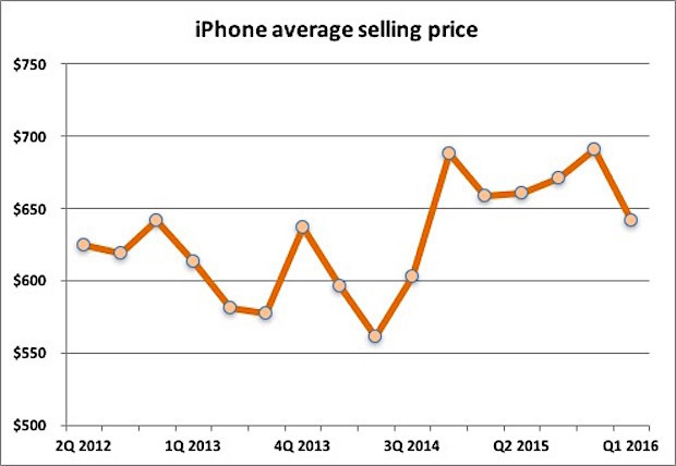 apple-iphone-average-selling-prices