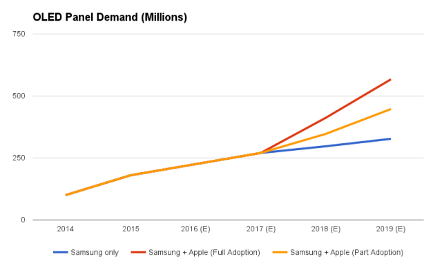 bernstein-apple-iphone-oled-demand