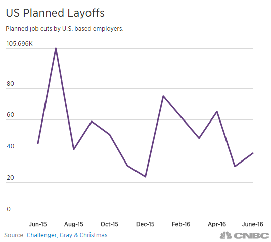 challenger-us-planned-layoffs-june-2016