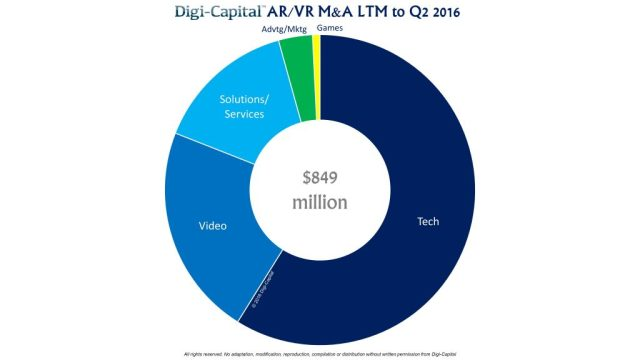digicapital-ar-vr-m-and-a-ltm-2q16