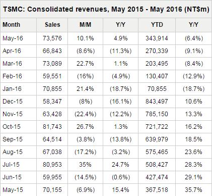 digitimes-tsmc-revenues-monthly-2016