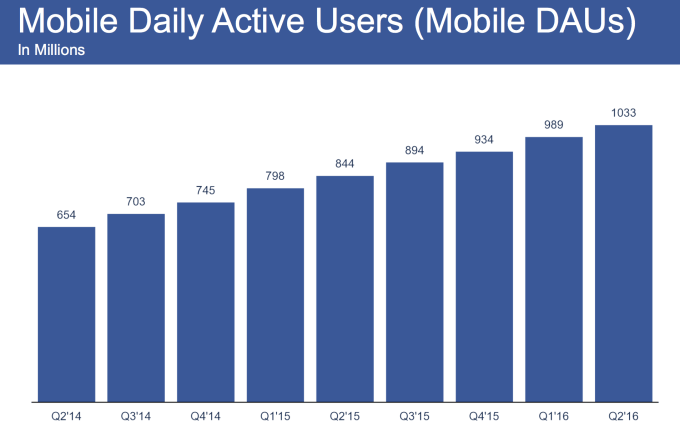 facebook-mobile-daily-active-users-2q16