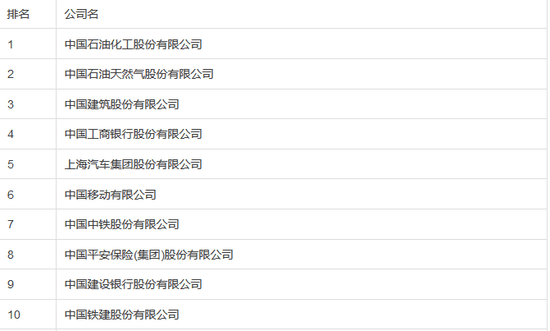 fortunechina-top-500-china-corps-top-10