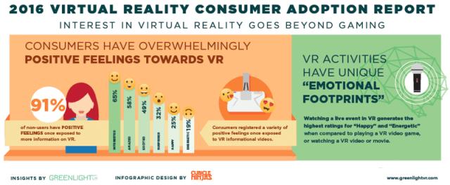 greenlight-consumer-positive-feelings-towards-vr
