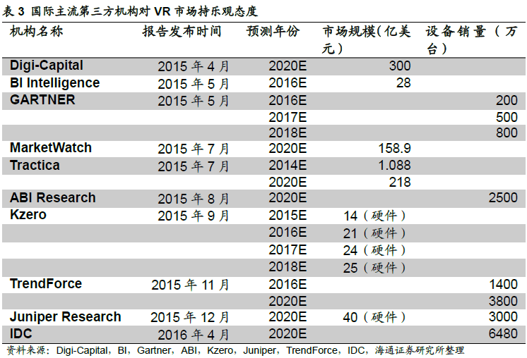 haitong-consolidation-of-all-data-on-ar-vr-market-size