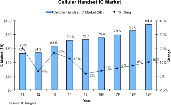 icinsights-cellular-handset-ic-market-2019f