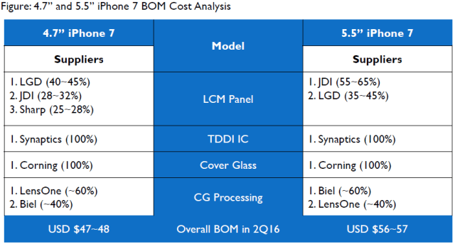 isaiahresearch-iphone-7-bom-cost