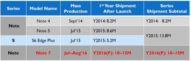 isaiahresearch-samsung-galaxy-note-shipment-forecast