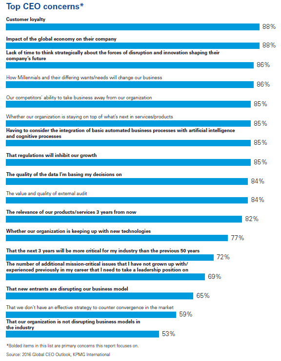 kpmg-top-ceo-concerns-2016