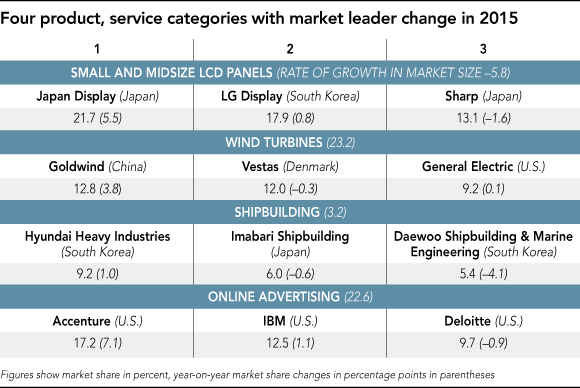 nikkei-2015-survey-four-product-service-with-market-leader-change