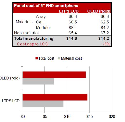 nomura-panel-cost-comparison-ltps-oled