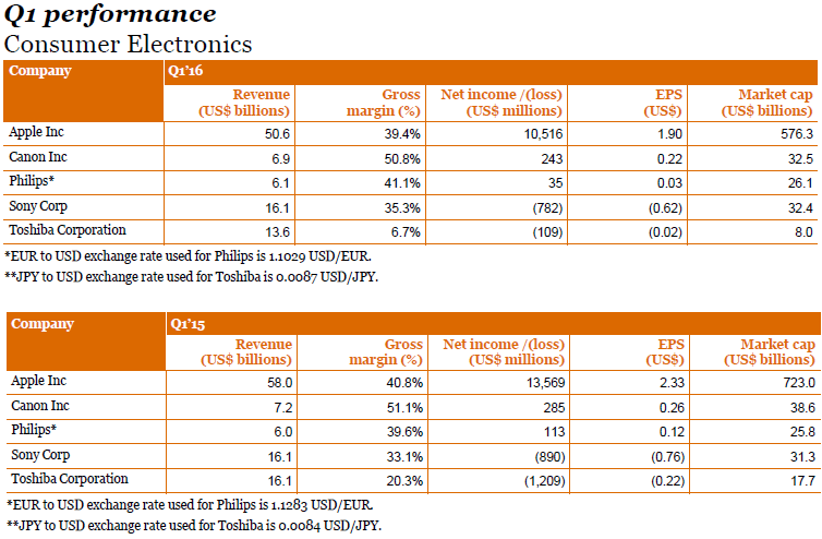 pwc-consumer-electronics-1q16-performance