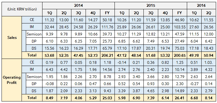 samsung-2q16-earnings-financial-report