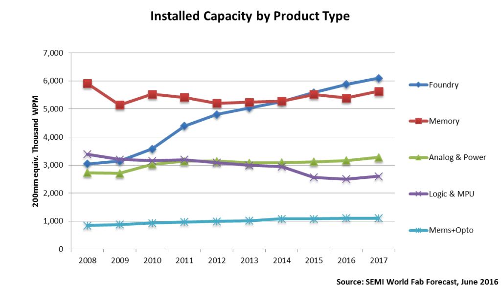 semi-installed-capacity-by-product-type-2016