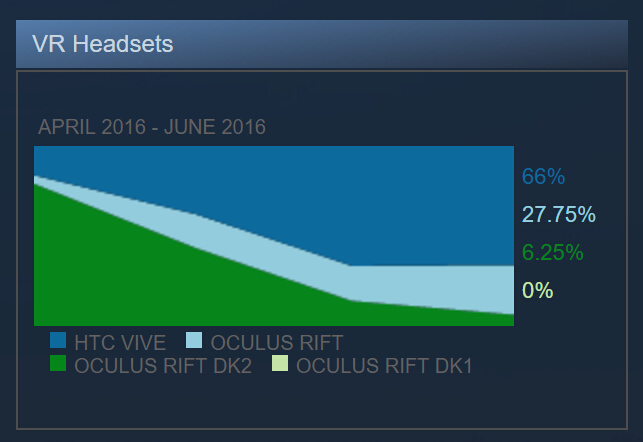 steam-vr-headset-sales