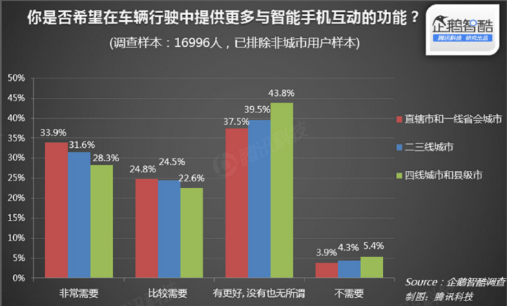 tencent-interaction-car-smartphone-requires-or-not