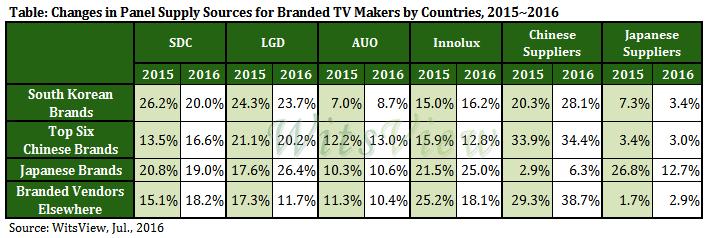 trendforce-2015-2016-tv-panel-sourcing-en