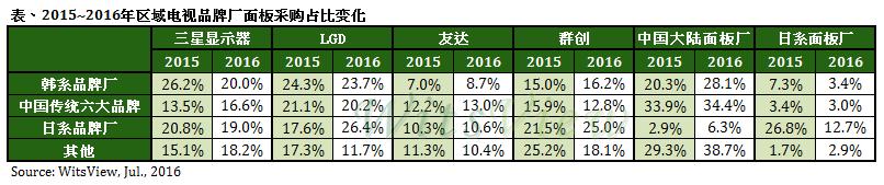 trendforce-2015-2016-tv-panel-sourcing
