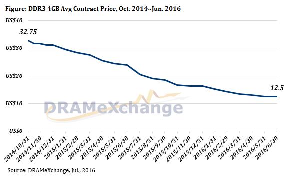 trendforce-dram-contract-prices-3q16
