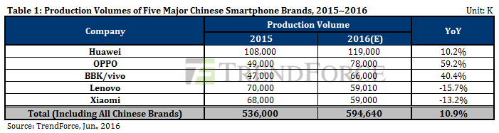 trendforce-top5-china-vendors-2015-2016
